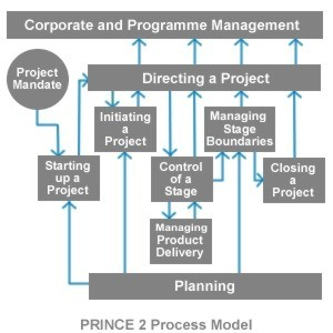 It governance research and practice msp to appoint the senior responsible owner to produce the program brief to develop terms of reference for program definition review malvernweather Image collections